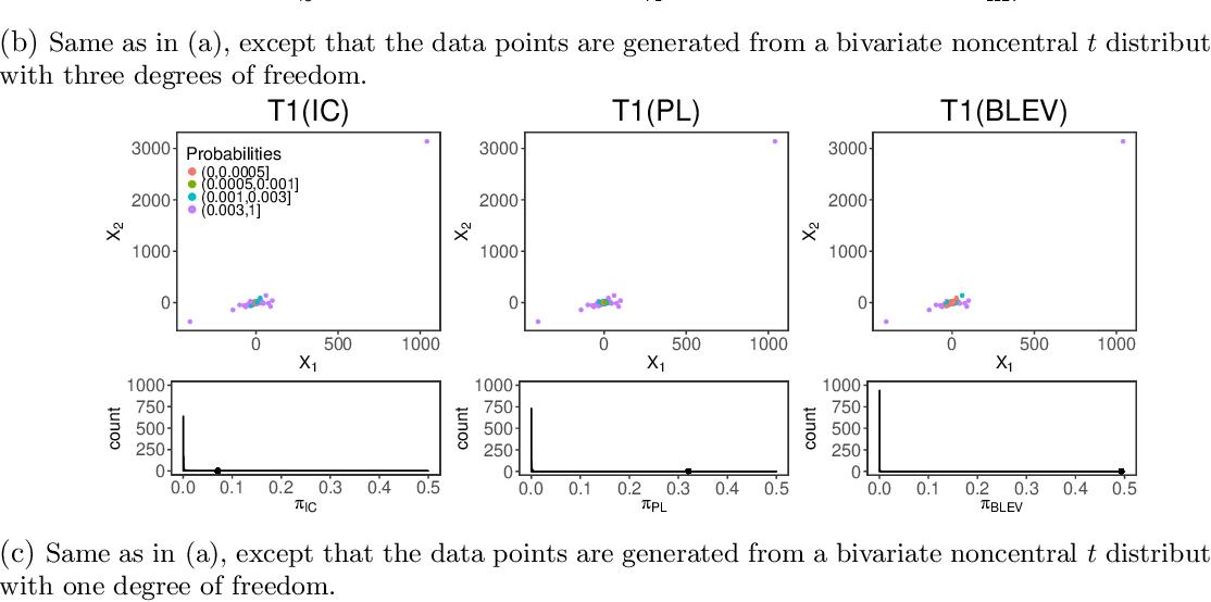 Figure 3 for Asymptotic Analysis of Sampling Estimators for Randomized Numerical Linear Algebra Algorithms