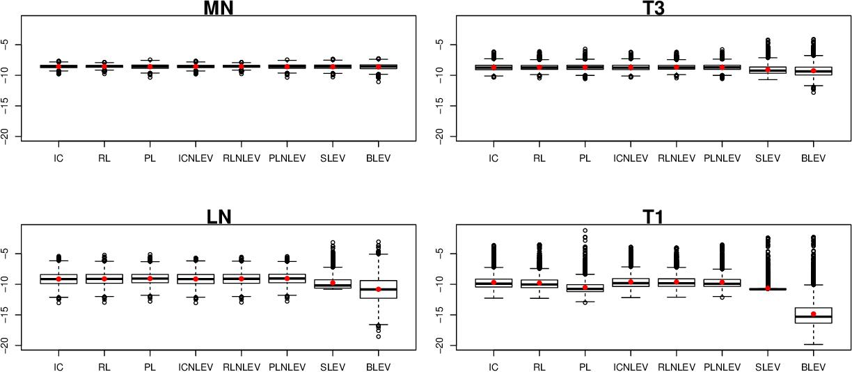 Figure 4 for Asymptotic Analysis of Sampling Estimators for Randomized Numerical Linear Algebra Algorithms