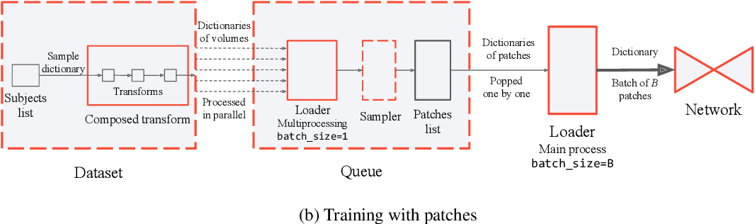 Figure 1 for TorchIO: a Python library for efficient loading, preprocessing, augmentation and patch-based sampling of medical images in deep learning