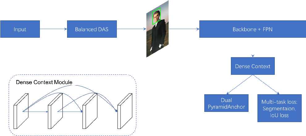 Figure 1 for PyramidBox++: High Performance Detector for Finding Tiny Face