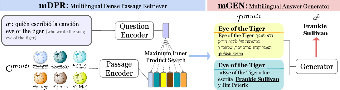 Figure 1 for One Question Answering Model for Many Languages with Cross-lingual Dense Passage Retrieval