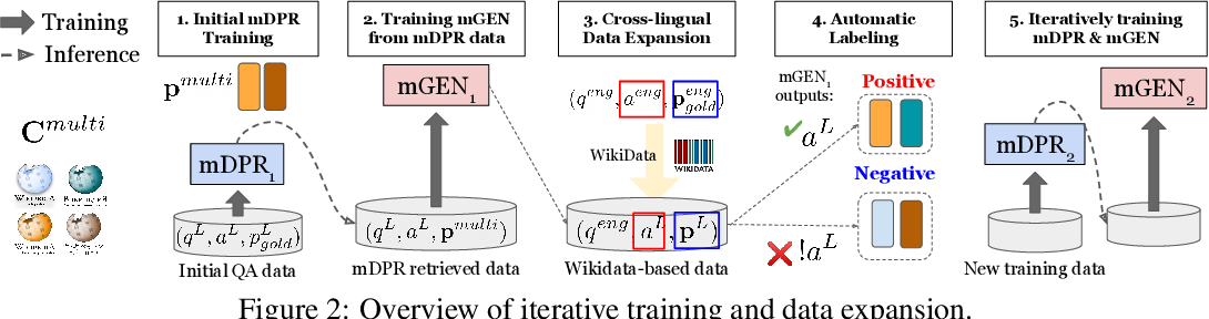 Figure 3 for One Question Answering Model for Many Languages with Cross-lingual Dense Passage Retrieval