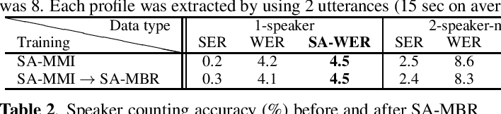 Figure 1 for Minimum Bayes Risk Training for End-to-End Speaker-Attributed ASR