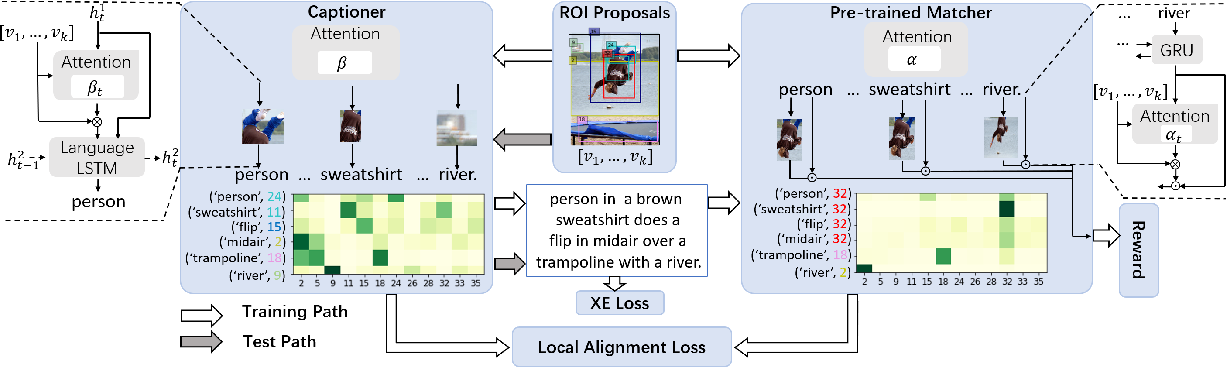 Figure 3 for More Grounded Image Captioning by Distilling Image-Text Matching Model