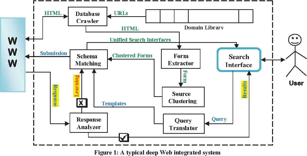 Deep web integrated systems: current achievements and open issues