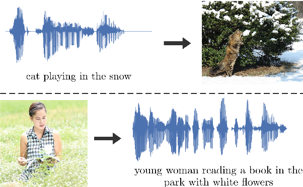 Figure 1 for Large-scale representation learning from visually grounded untranscribed speech