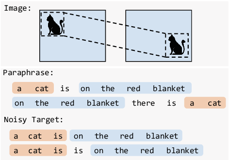 Figure 1 for Don't Take It Literally: An Edit-Invariant Sequence Loss for Text Generation
