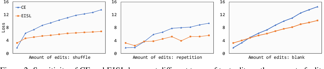 Figure 3 for Don't Take It Literally: An Edit-Invariant Sequence Loss for Text Generation
