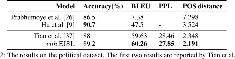 Figure 4 for Don't Take It Literally: An Edit-Invariant Sequence Loss for Text Generation