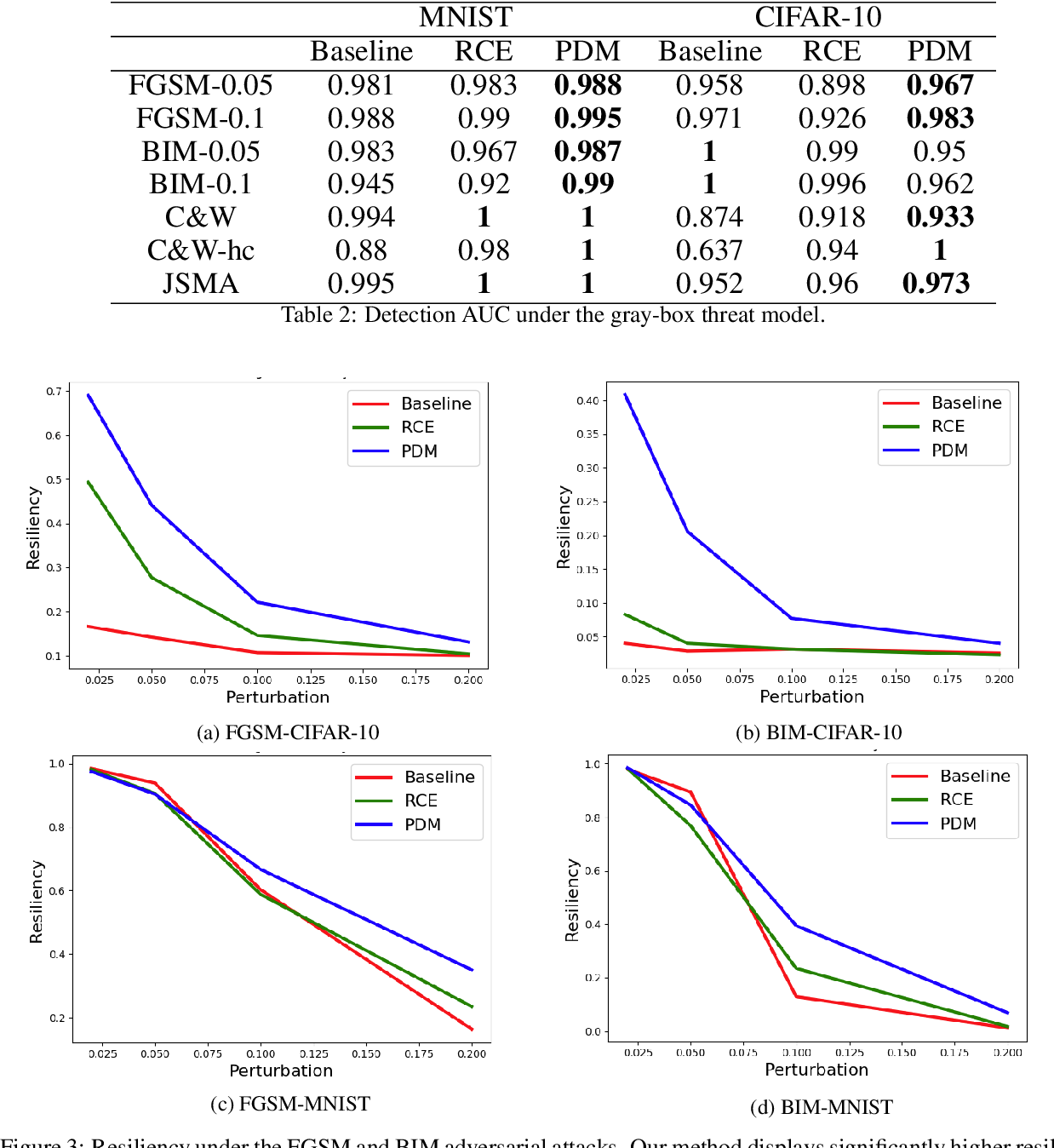 Figure 4 for Improved Detection of Adversarial Attacks via Penetration Distortion Maximization