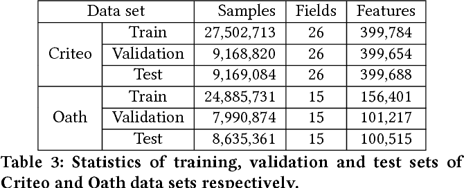 Figure 4 for Field-weighted Factorization Machines for Click-Through Rate Prediction in Display Advertising