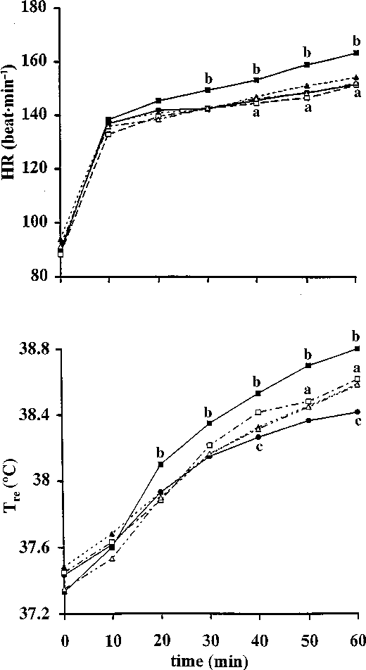 Fig. 2 Time course of changes in heart rate (HR) and rectal temperature (Tre) during exercise in Dh (j), W(m), GS(d), M(h) and MS(D); for de®nitions see Fig. 1. Values are expressed as means (n = 6). aP < 0.05 Compared to Dh, bP < 0.05 compared to GS, cP < 0.05 compared to M