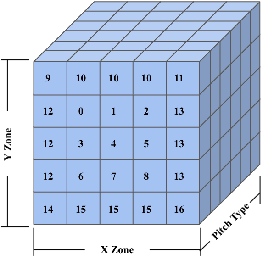 Figure 2 for Computing an Optimal Pitching Strategy in a Baseball At-Bat