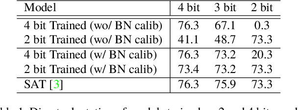 Figure 2 for AdaBits: Neural Network Quantization with Adaptive Bit-Widths