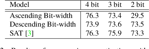 Figure 4 for AdaBits: Neural Network Quantization with Adaptive Bit-Widths