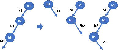 Figure 4 for Automated Test Generation to Detect Individual Discrimination in AI Models