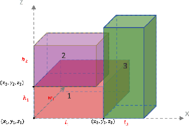 Figure 1 for A Multi-task Selected Learning Approach for Solving New Type 3D Bin Packing Problem