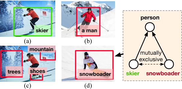 Figure 1 for Discriminative Learning of Open-Vocabulary Object Retrieval and Localization by Negative Phrase Augmentation