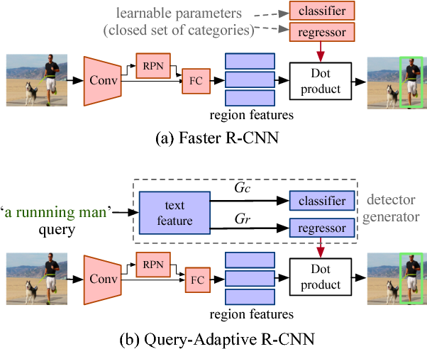 Figure 3 for Discriminative Learning of Open-Vocabulary Object Retrieval and Localization by Negative Phrase Augmentation