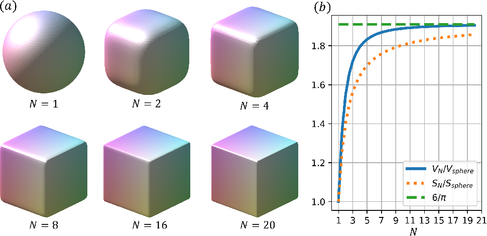 Figure 1 for Deep learning in physics: a study of dielectric quasi-cubic particles in a uniform electric field