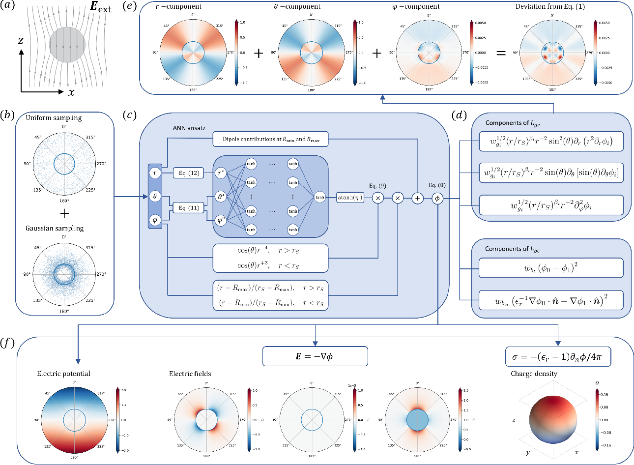 Figure 3 for Deep learning in physics: a study of dielectric quasi-cubic particles in a uniform electric field