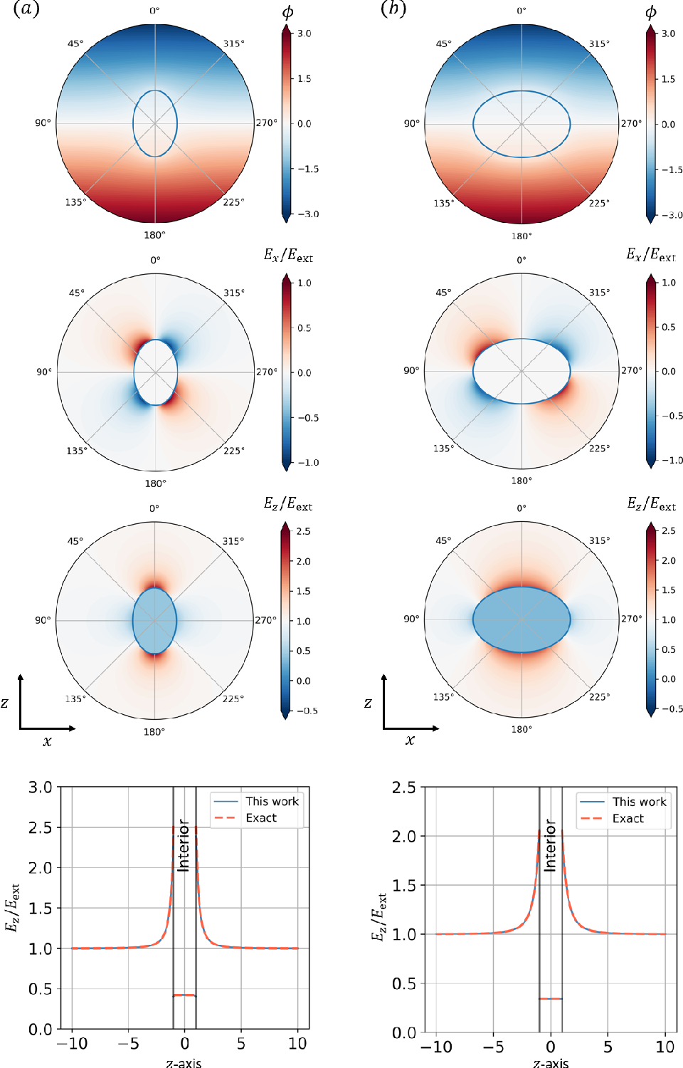 Figure 4 for Deep learning in physics: a study of dielectric quasi-cubic particles in a uniform electric field