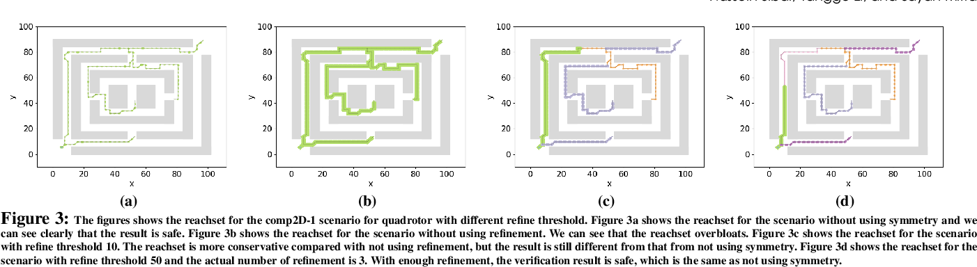 Figure 4 for SymAR: Symmetry Abstractions and Refinement for Accelerating Scenarios with Neural Network Controllers Verification