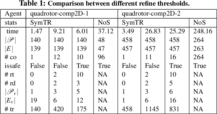 Figure 2 for SymAR: Symmetry Abstractions and Refinement for Accelerating Scenarios with Neural Network Controllers Verification