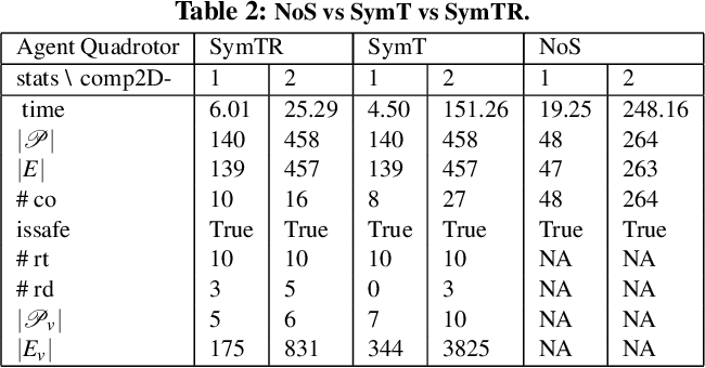 Figure 3 for SymAR: Symmetry Abstractions and Refinement for Accelerating Scenarios with Neural Network Controllers Verification