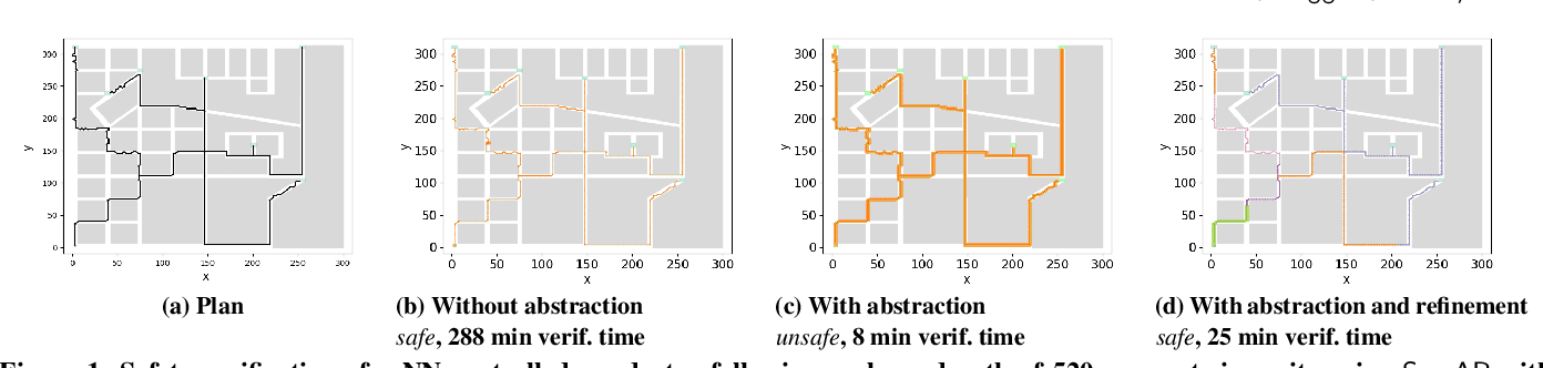 Figure 1 for SymAR: Symmetry Abstractions and Refinement for Accelerating Scenarios with Neural Network Controllers Verification