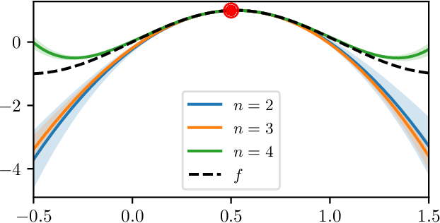 Figure 1 for A Probabilistic Taylor Expansion with Applications in Filtering and Differential Equations