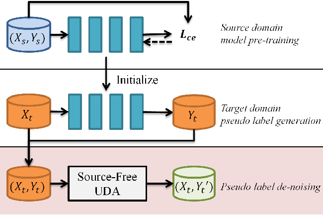Figure 1 for Self-Supervised Noisy Label Learning for Source-Free Unsupervised Domain Adaptation