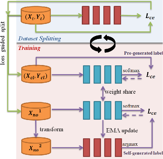 Figure 3 for Self-Supervised Noisy Label Learning for Source-Free Unsupervised Domain Adaptation