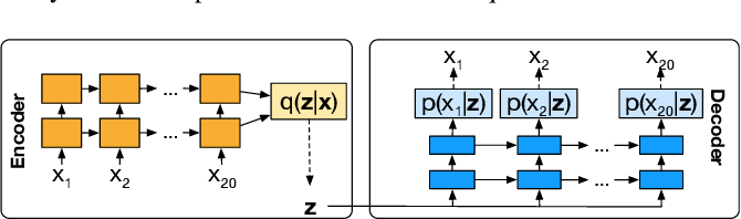 Figure 1 for Unsupervised Domain Adaptation for Robust Speech Recognition via Variational Autoencoder-Based Data Augmentation