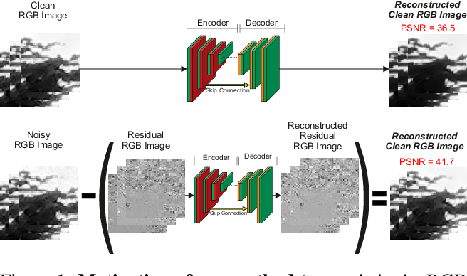 Figure 1 for Reconstructing the Noise Manifold for Image Denoising