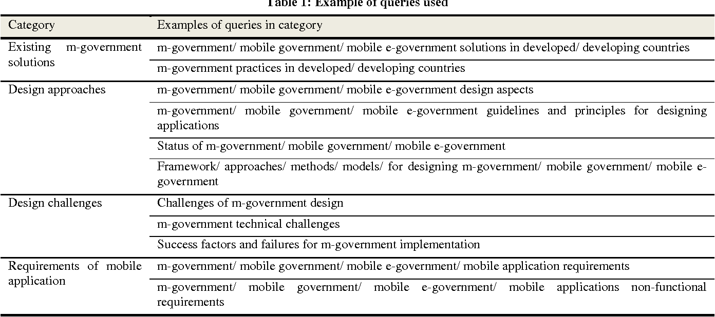 Table 1 from Mobile Government Applications: Challenges and Needs