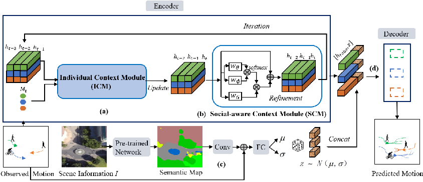 Figure 3 for Dynamic and Static Context-aware LSTM for Multi-agent Motion Prediction