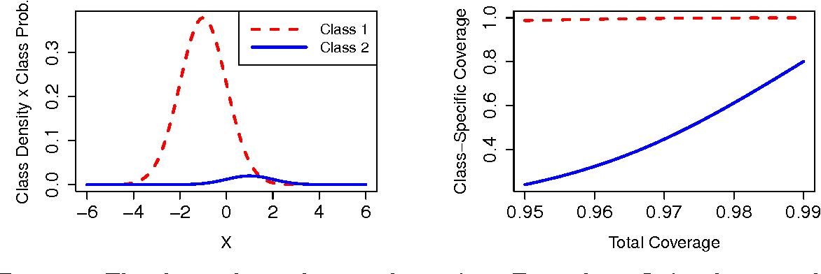Figure 1 for Least Ambiguous Set-Valued Classifiers with Bounded Error Levels