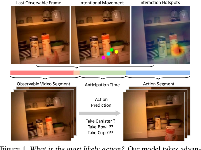 Figure 1 for Forecasting Human Object Interaction: Joint Prediction of Motor Attention and Egocentric Activity