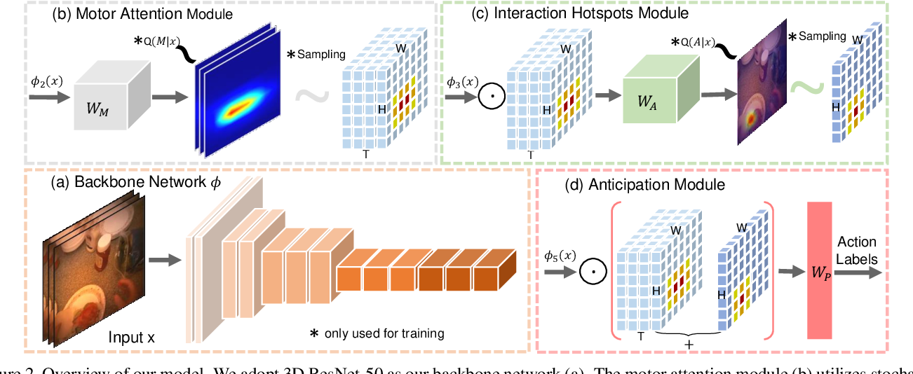 Figure 3 for Forecasting Human Object Interaction: Joint Prediction of Motor Attention and Egocentric Activity