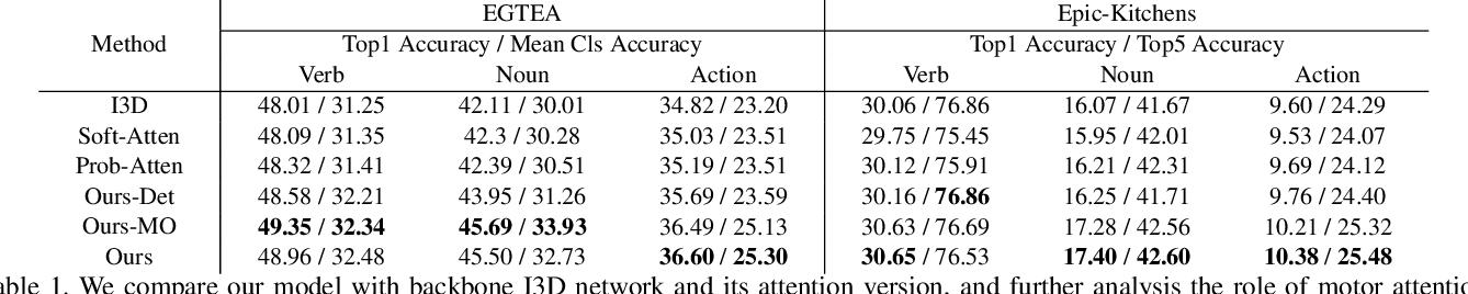 Figure 2 for Forecasting Human Object Interaction: Joint Prediction of Motor Attention and Egocentric Activity