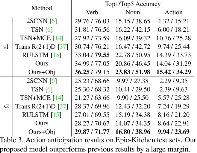 Figure 4 for Forecasting Human Object Interaction: Joint Prediction of Motor Attention and Egocentric Activity