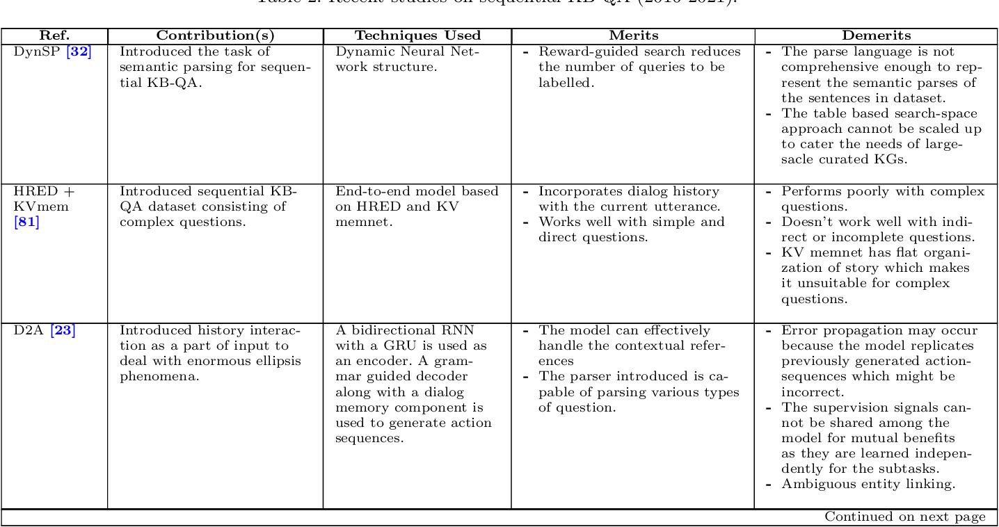 Figure 4 for Conversational Question Answering: A Survey