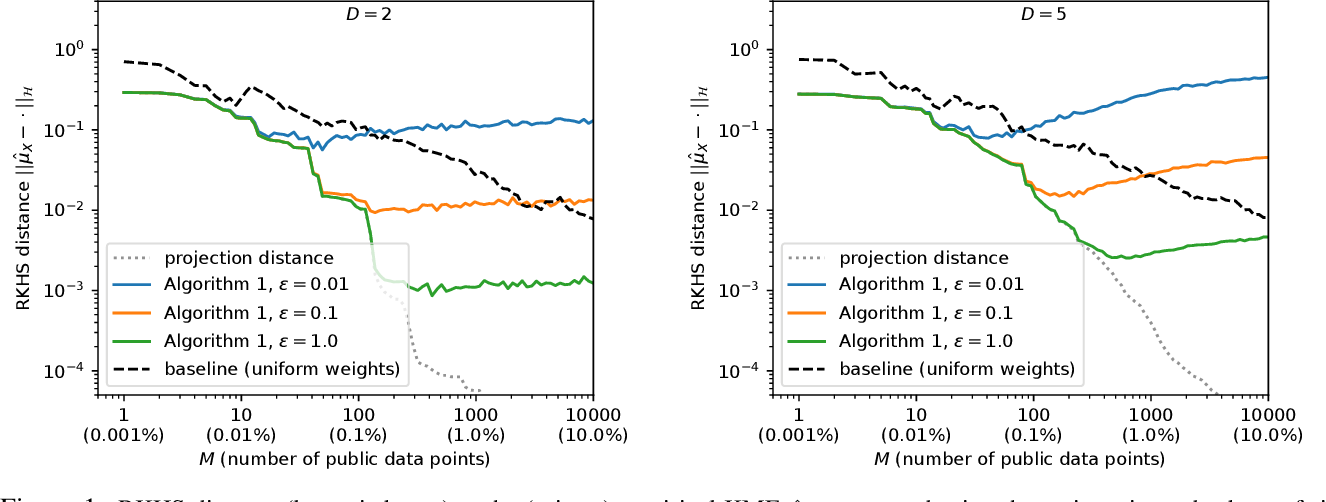 Figure 1 for Differentially Private Database Release via Kernel Mean Embeddings