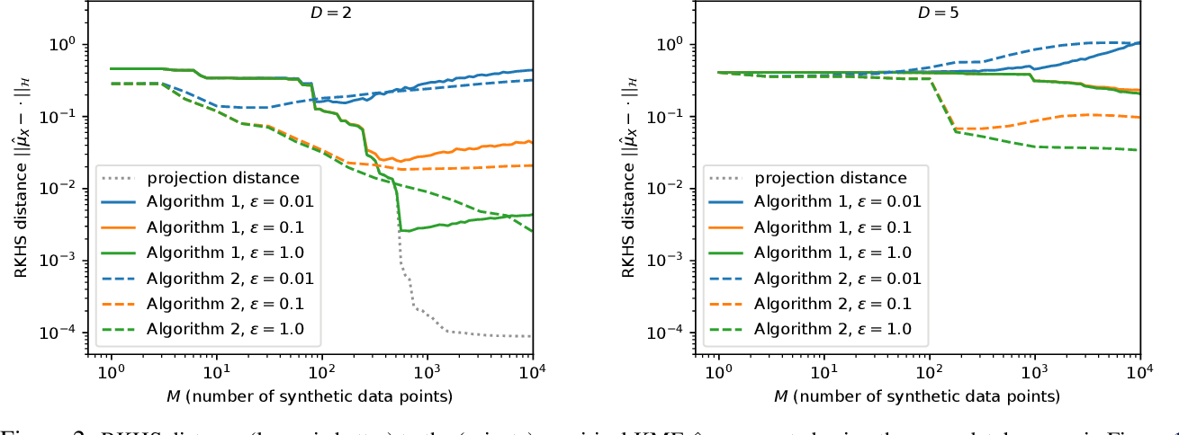 Figure 2 for Differentially Private Database Release via Kernel Mean Embeddings