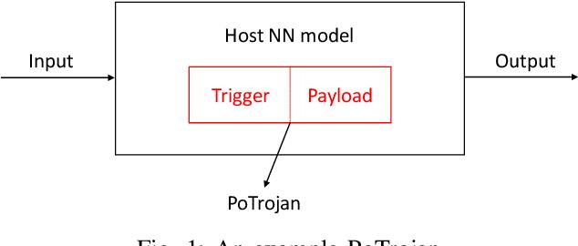 Figure 1 for PoTrojan: powerful neural-level trojan designs in deep learning models