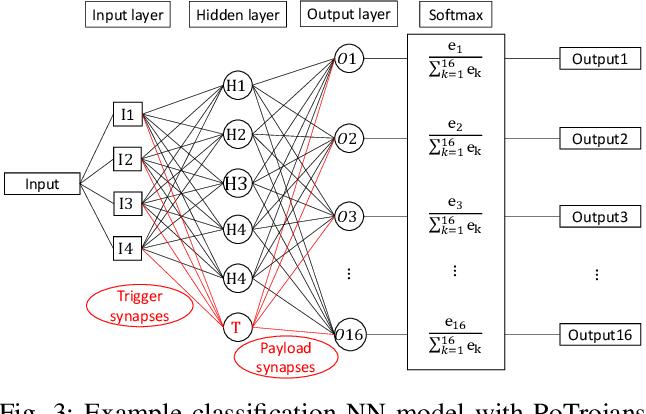 Figure 3 for PoTrojan: powerful neural-level trojan designs in deep learning models