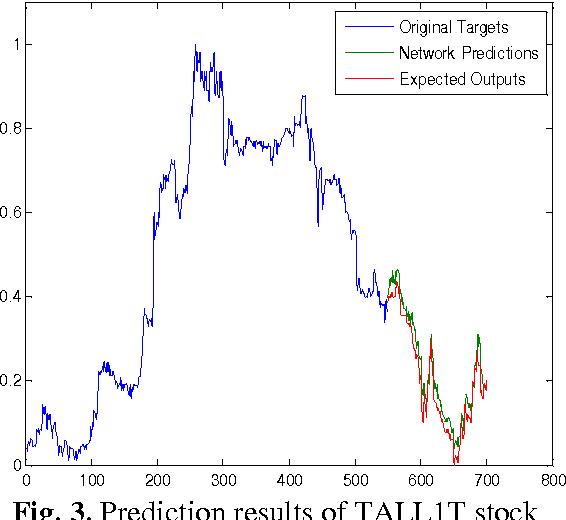 Stock market prediction using neural network