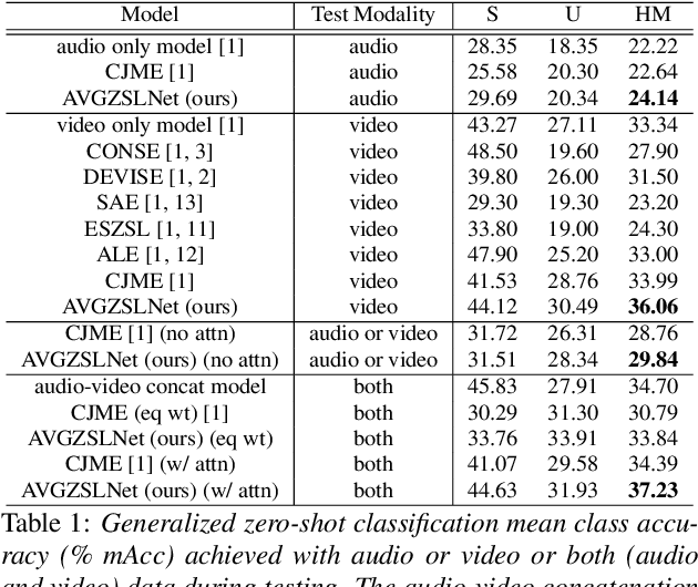Figure 2 for AVGZSLNet: Audio-Visual Generalized Zero-Shot Learning by Reconstructing Label Features from Multi-Modal Embeddings