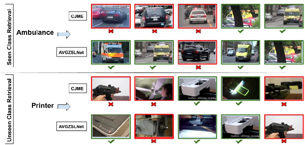 Figure 4 for AVGZSLNet: Audio-Visual Generalized Zero-Shot Learning by Reconstructing Label Features from Multi-Modal Embeddings